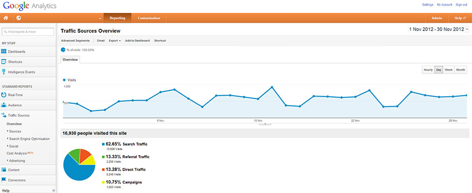 Using Google Analytics, you can mine a vast wealth of data about your website's visitors